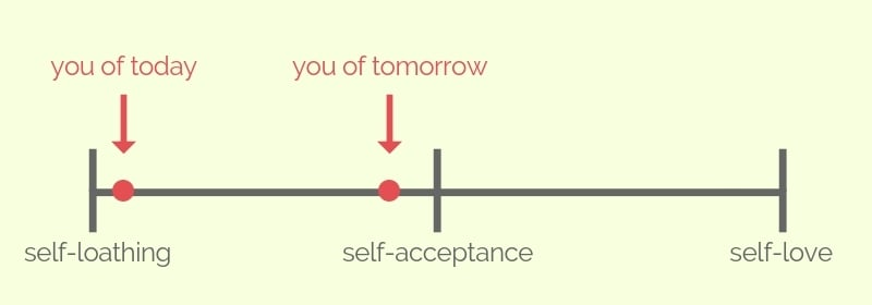 overcoming self-loathing and moving to self-acceptance